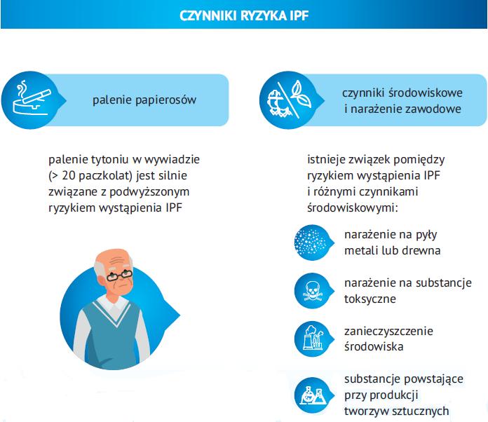 czynniki ryzyka ipf