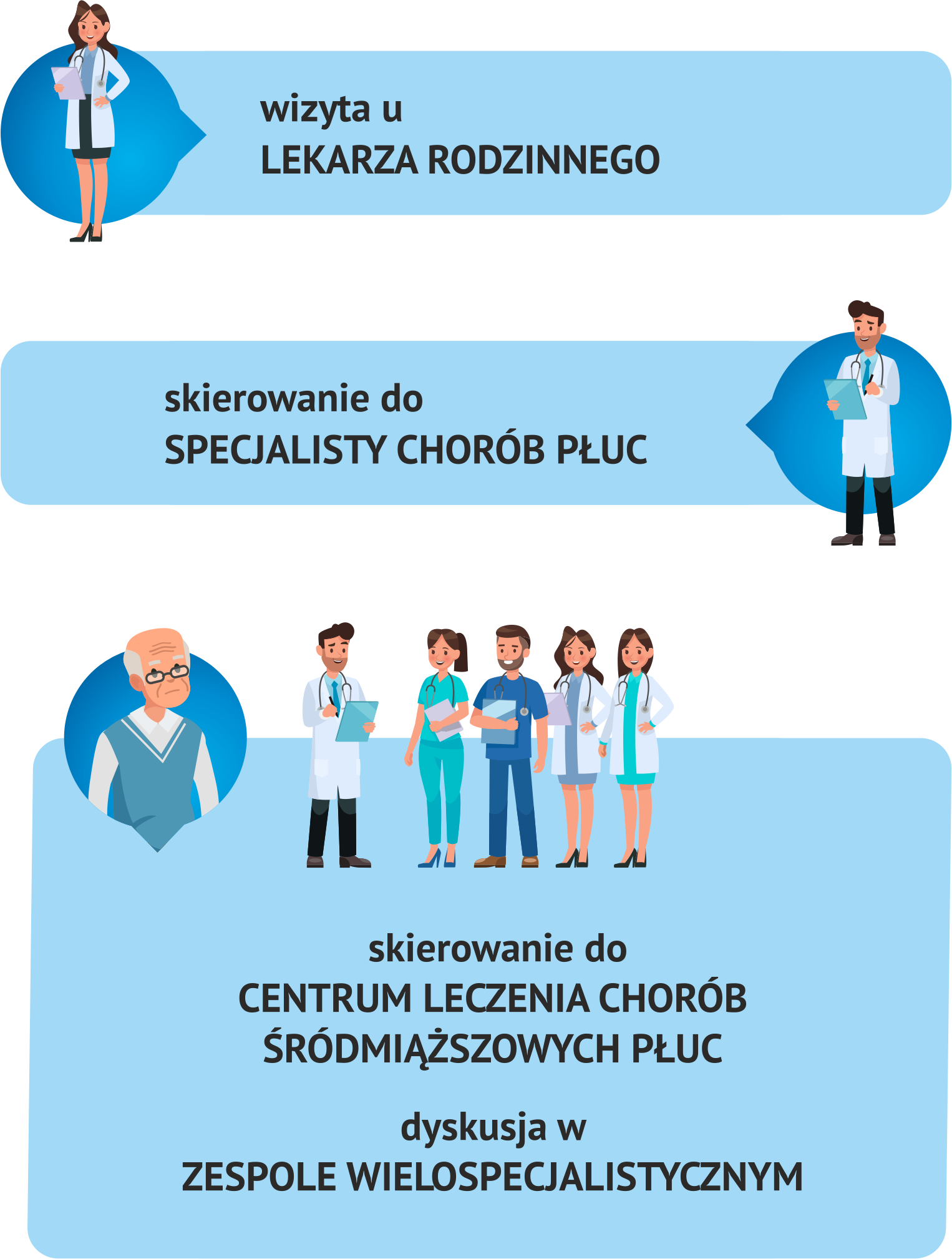 diagnostyka pochp